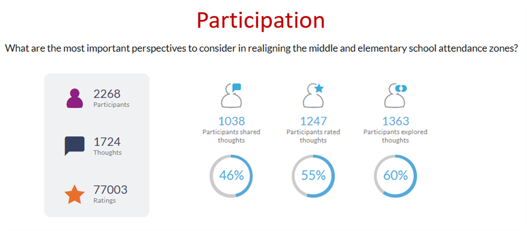 Thought Exchange participation results graphic