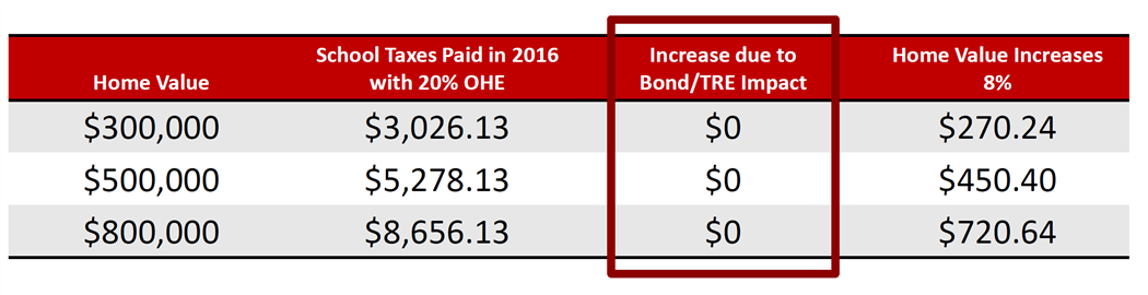 Graph showing bond's impact to tax rate
